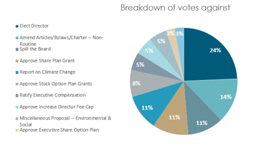 Breakdown votes against