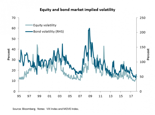equity and bond
